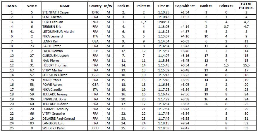 Le classement complet pro du Nautic Sup Paris Crossing 2014TCH-1