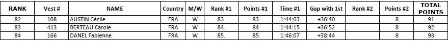 Le classement complet Femmedu Nautic Sup Paris Crossing 2014