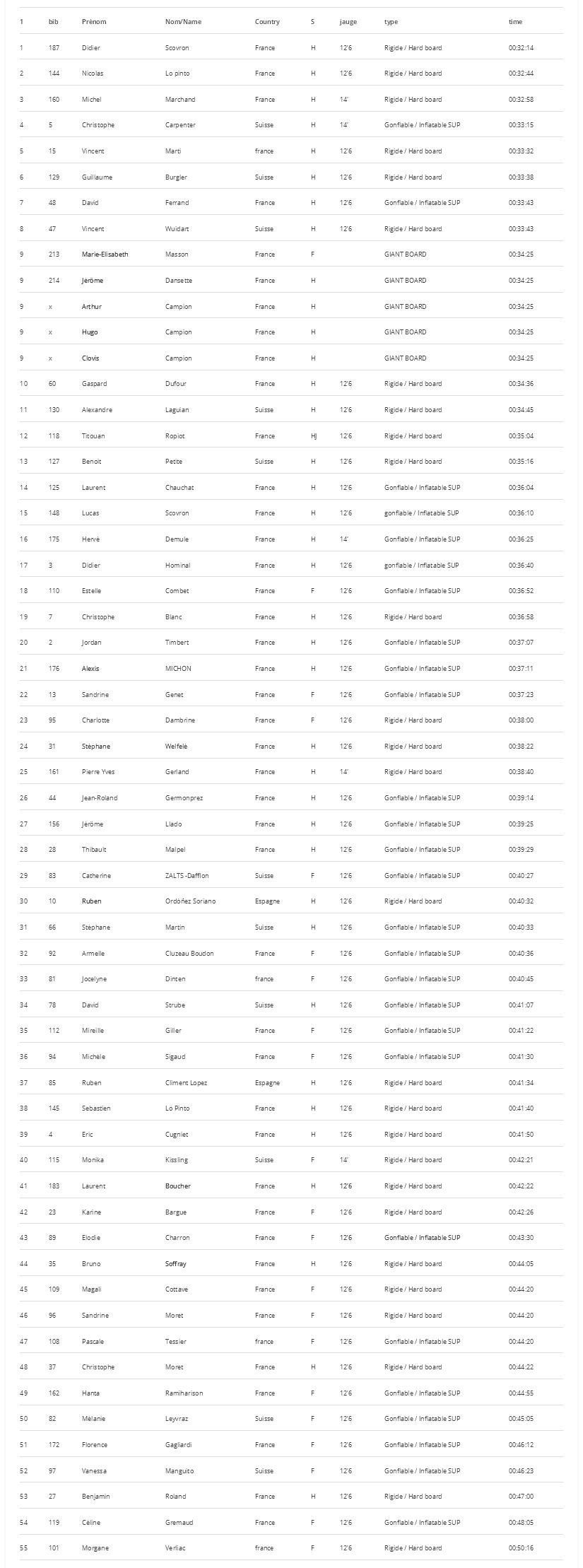 glagla race alpine lake tour 2016 classement courte distance