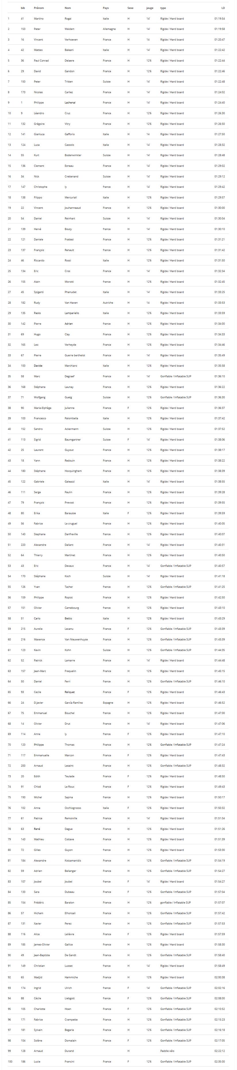 glagla race alpine lake tour 2016 classement longue distance