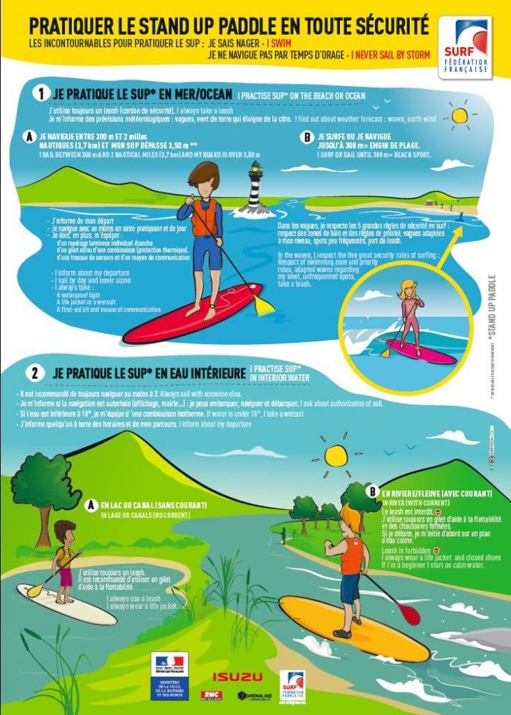 Réglementation relative à l'activité du stand up paddle