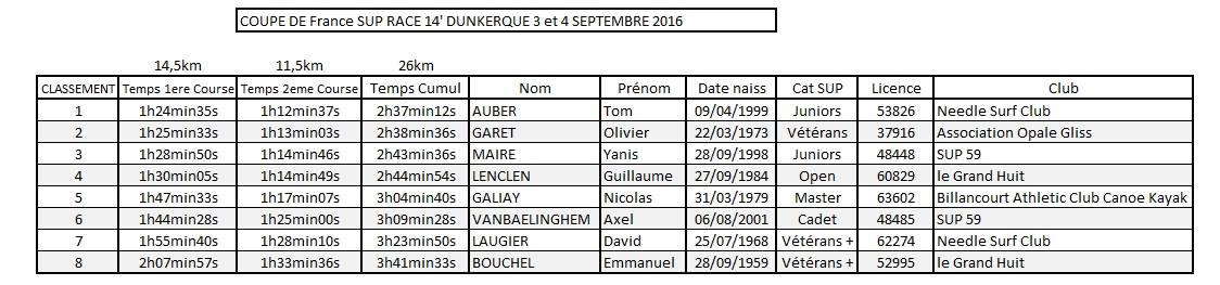 Tom Haubert remporte l'étape de Dunkerque en sup race 14'