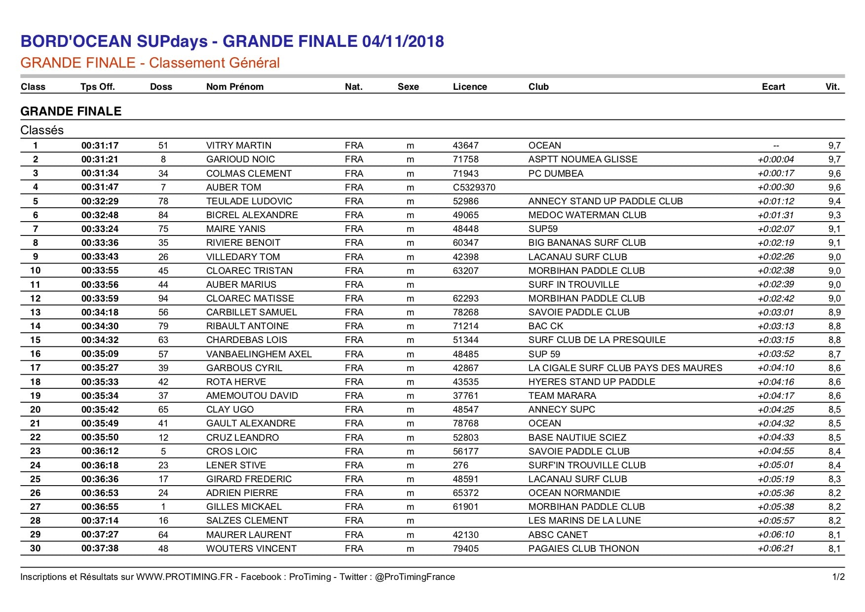 Résultats des championnats de France stand up paddle 2018 en  12'6