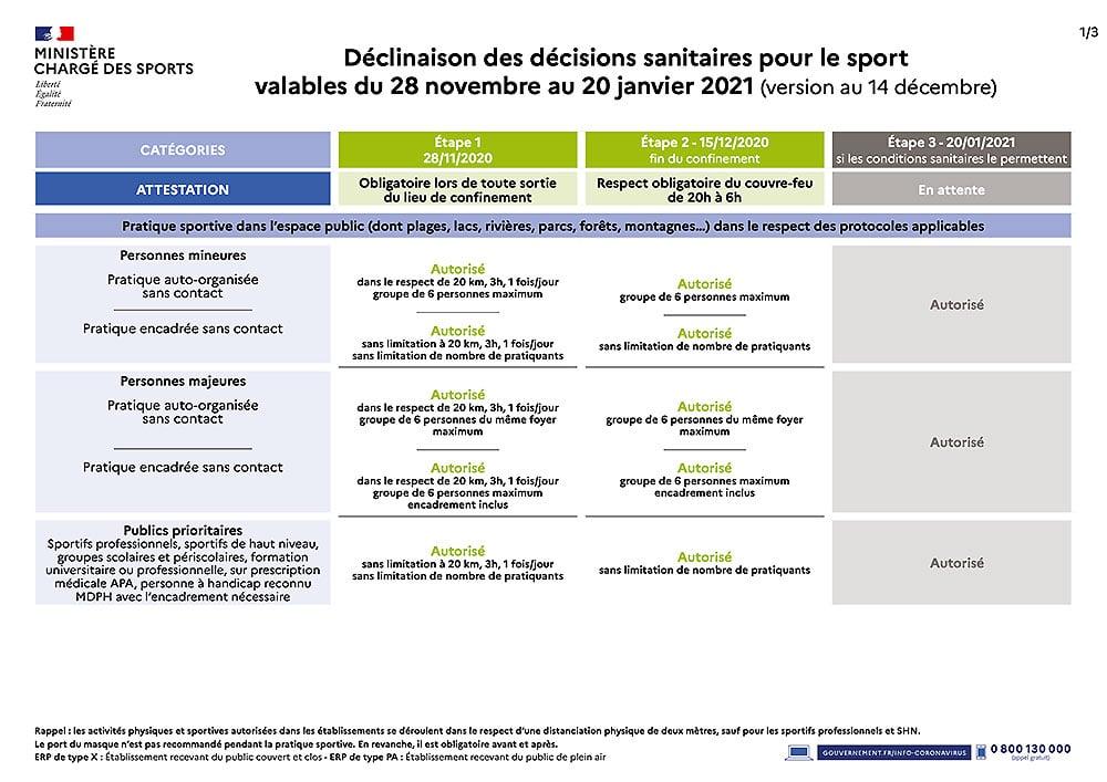Nouveau décret pour la pratique sportive